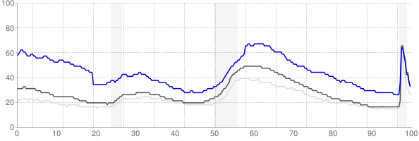 Madera, California monthly unemployment rate chart
